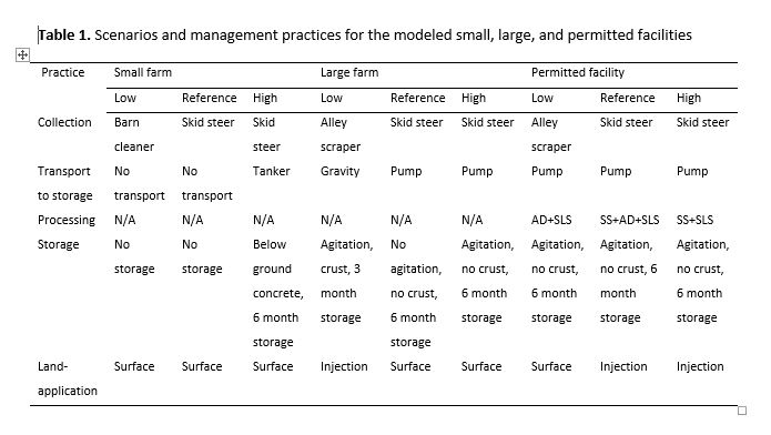 Table 1. Summary of the effects of various livestock antibiotics on decomposition under aerobic, anaerobic, and denitrifying conditions