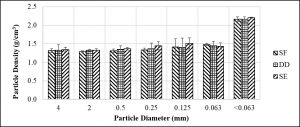 graph-Flushing dairy manure solid particle density of dairies SF, DD, and SE.