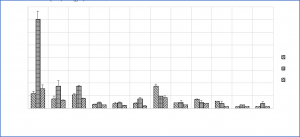 Figure 5. Flushing dairy manure solid particle distribution of Dairies SF, DD, and SE.