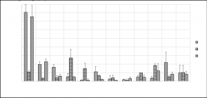 Figure 6. Total nitrogen (TN) associated with each particle diameter group in flushing liquid dairy manure.
