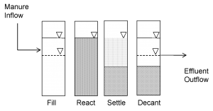 Figure 1. Four phases of an Anaerobic Sequencing Batch Reactor cycle