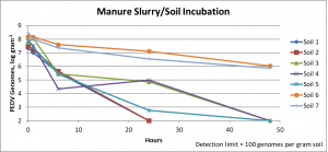 Figure 1. Porcine epidemic diarrhea virus genomes in the manure slurry/soil incubation determined by reverse-transcriptase quantitative polymerase chain reaction.