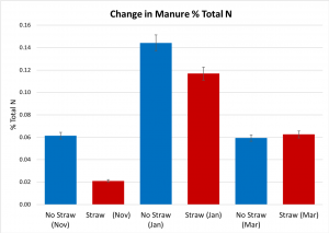 Difference in manure Total N% from time of placement to removal for land application.