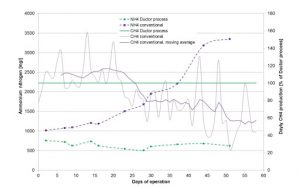 Figure 3. Ammonium concentration & Methane quantities in treated and untreated substrates