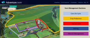 Figure 1. Example landing page for the proposed Adventure Dairy website. Different regions to explore to access the GHG emissions calculator are highlighted in different colors.