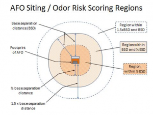 Figure 1. Illustration of planning zones for assessing odor risk.