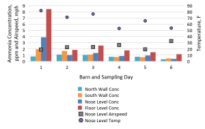 Figure 1. Average ammonia concentration levels in the animal and worker zone for three deep pit beef cattle barns during spring and fall sampling days, and the corresponding airspeed and temperature at cow nose level.