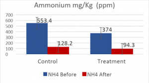 Figure 1. Ammonium ppm before and after composting