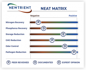 Figure 1. Generic example of the Newtrient Evaluation and Assessment of Technology (NEAT) Matrix