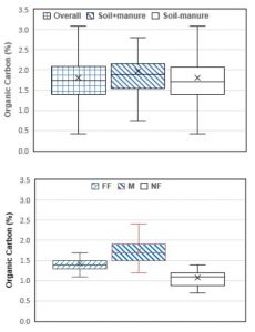 Figure 1. Comparisons of organic carbon contents for the state-wide and research field plot soil samples, the plots depict median (solid line), mean (x), quartile box, and minimum/maximum values. The state-wide samples (Top figure) were state-wide average (overall), fields treated with manure (Soil+manure), and fields did not have manure application (Soil-manure). The field plot treatments (Bottom figure) were full fertility (FF), manure (M), and no fertility (NF).