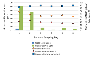 Figure 2. Average ammonia concentration levels at nose and manure surface levels for three deep pit beef cattle barns during spring and fall sampling days, and the corresponding surface* manure characteristics. (* Barn F 14-Sep-18 manure sample was an agitated sample collected during manure removal).