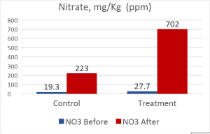 Figure 2. Nitrate ppm before and after composting