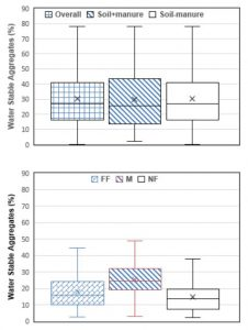 Figure 2. Water stable aggregates of state-wide and researcy field soil samples, the plots depict median (solid line), mean (x), quartile box, and minimum/maximum values. The state-wide samples (Top figure) were state-wide average (overall), fields treated with manure (Soil+manure), and fields did not have manure application (Soil-manure). The field plot treatments (Bottom figure) were full fertility (FF), manure (M), and no fertility (NF).