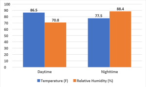Figure 2: Average daytime and nighttime temperatures and percent relative humidity during the study period.