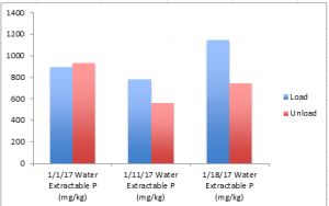 Figure 8. Water extractable phosphorus levels before and after composting.