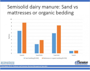 semisolid dairy manure: Sand vs mattresses or organic bedding